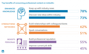 Linkedin Content Marketing 2