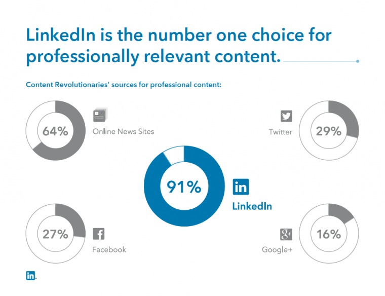 Ricerca: Gli utenti Linkedin e il Content Marketing