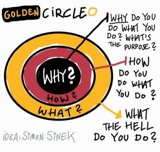 Circle Simon Sinek