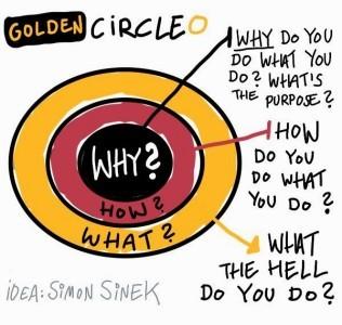 Circle Simon Sinek