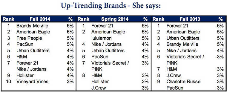 Top trending Brand Piper Jaffray Brandy Melville Survey - Mimulus